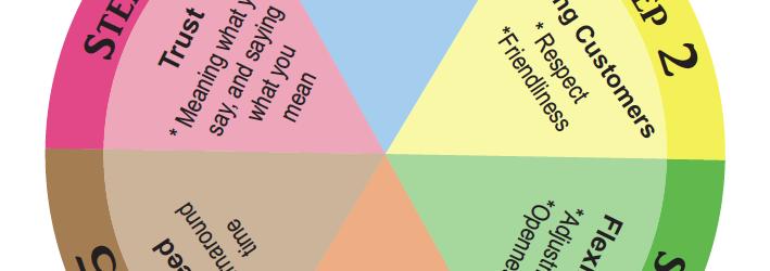The Customer Service Foundation Wheel
